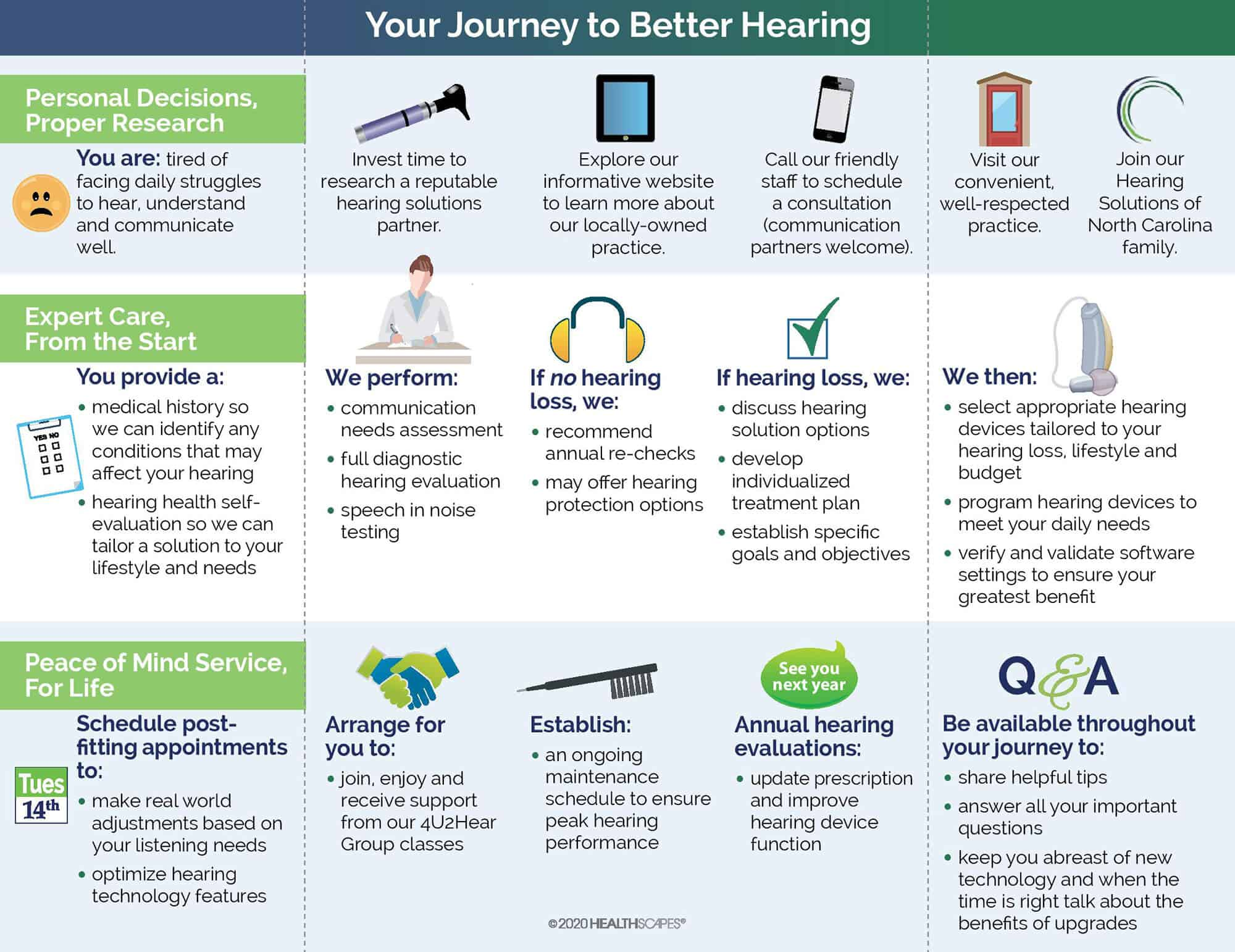 Hearing Solution of NC